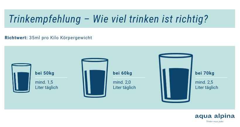 Grafik: Wie viel trinken ist richtig?